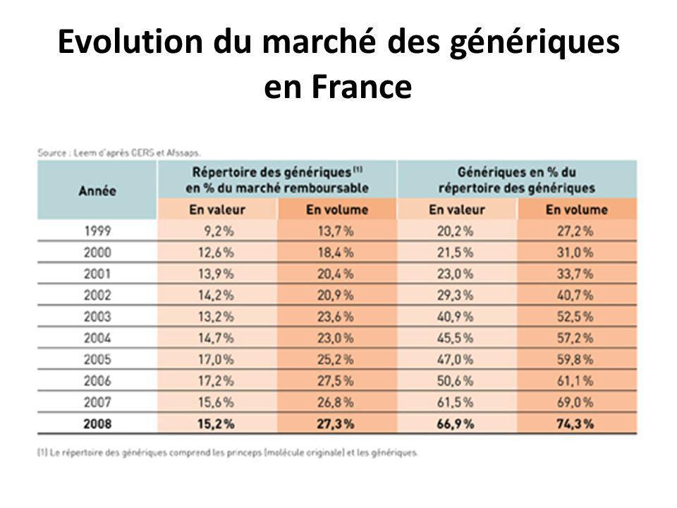 Evolution du marché des génériques en France