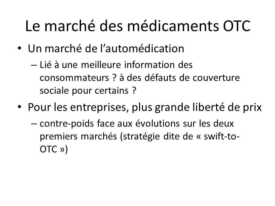 Le marché des médicaments OTC