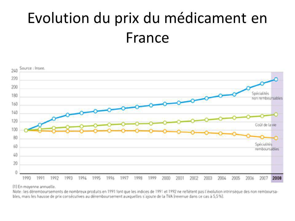 Evolution du prix du médicament en France