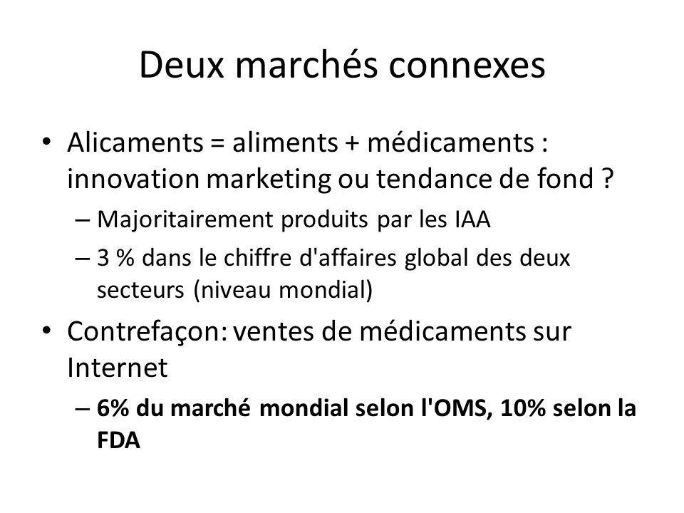Deux marchés connexes Alicaments = aliments + médicaments : innovation marketing ou tendance de fond