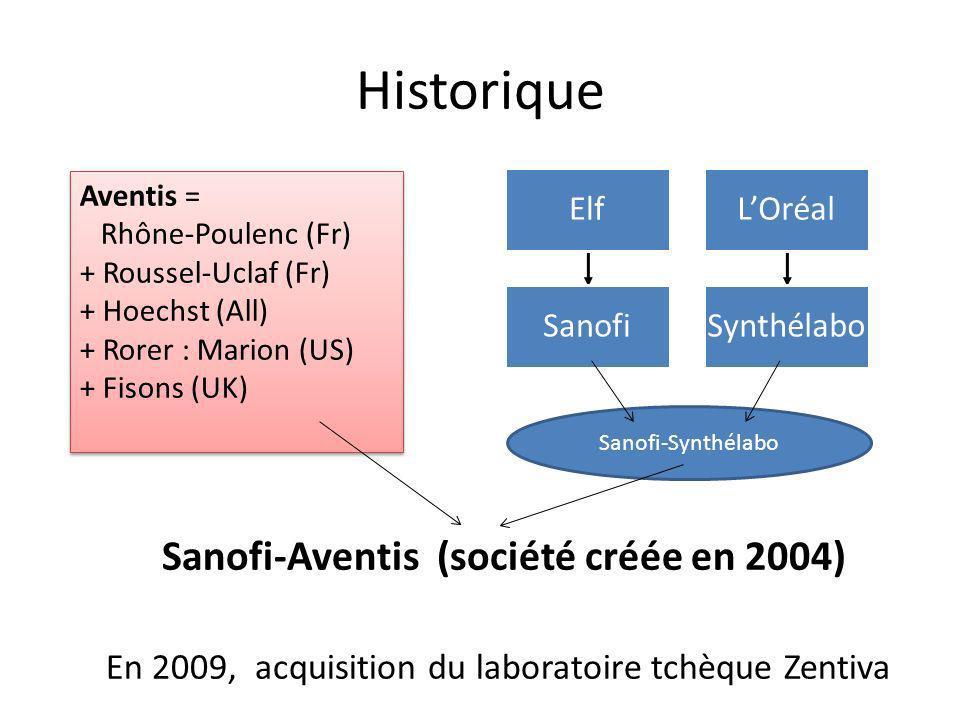 Sanofi-Aventis (société créée en 2004)
