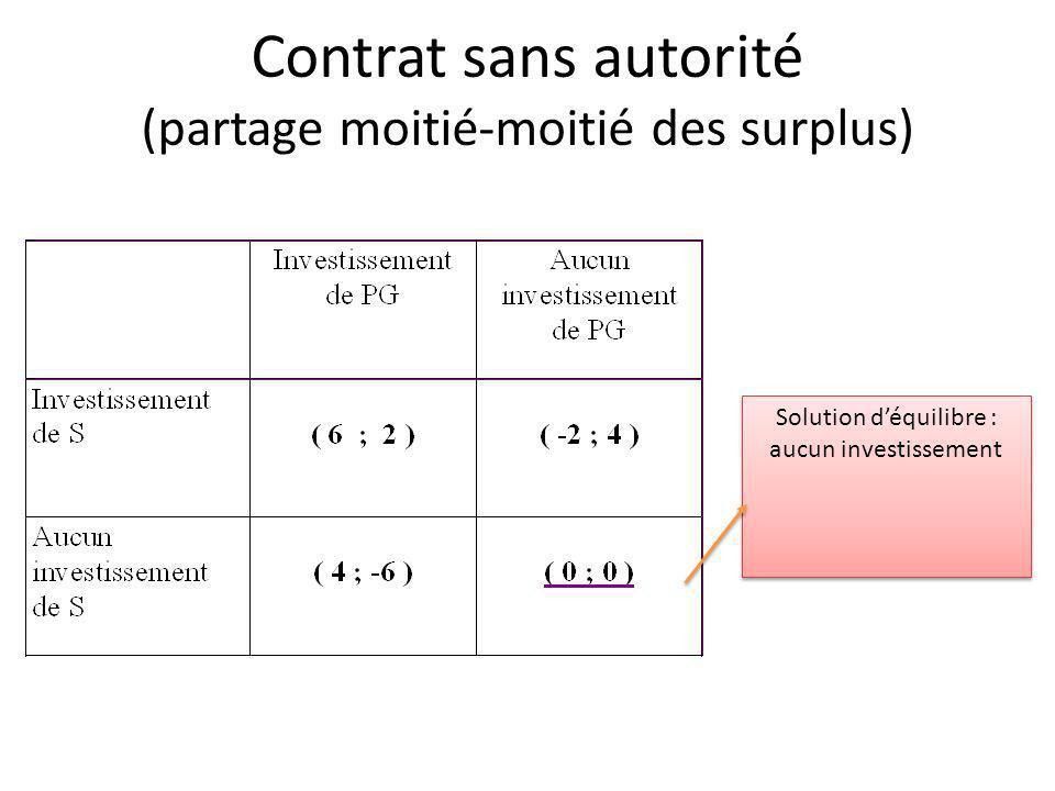 Contrat sans autorité (partage moitié-moitié des surplus)