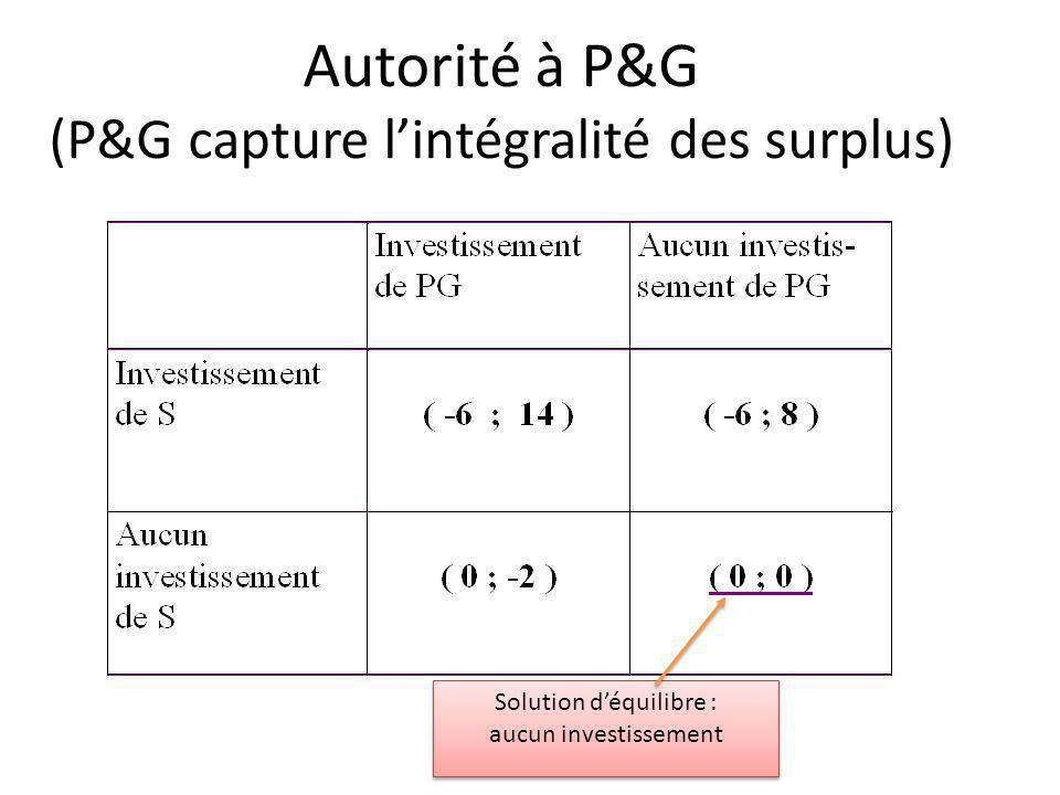 Autorité à P&G (P&G capture l'intégralité des surplus)