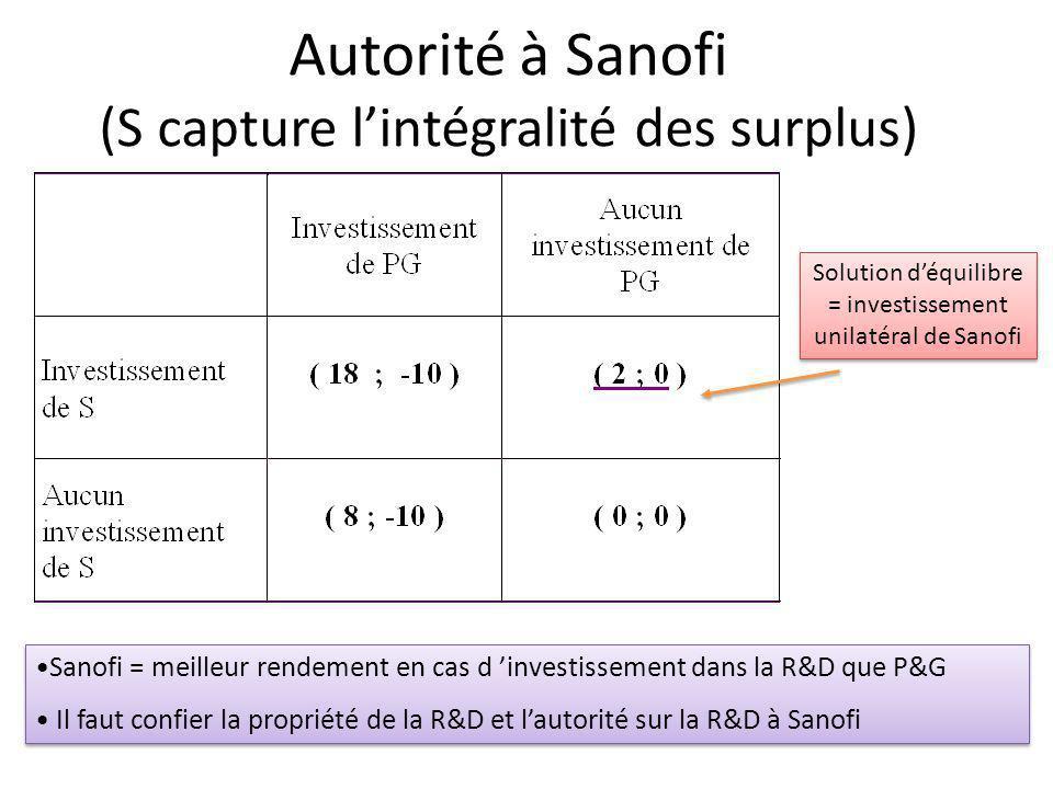 Autorité à Sanofi (S capture l'intégralité des surplus)