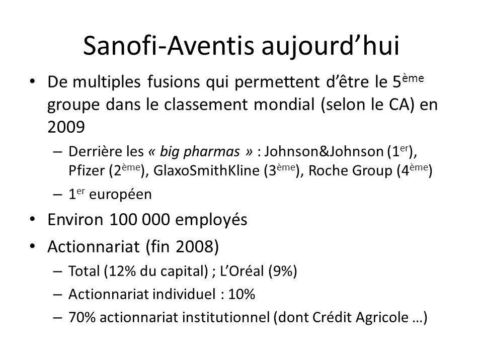 Sanofi-Aventis aujourd'hui