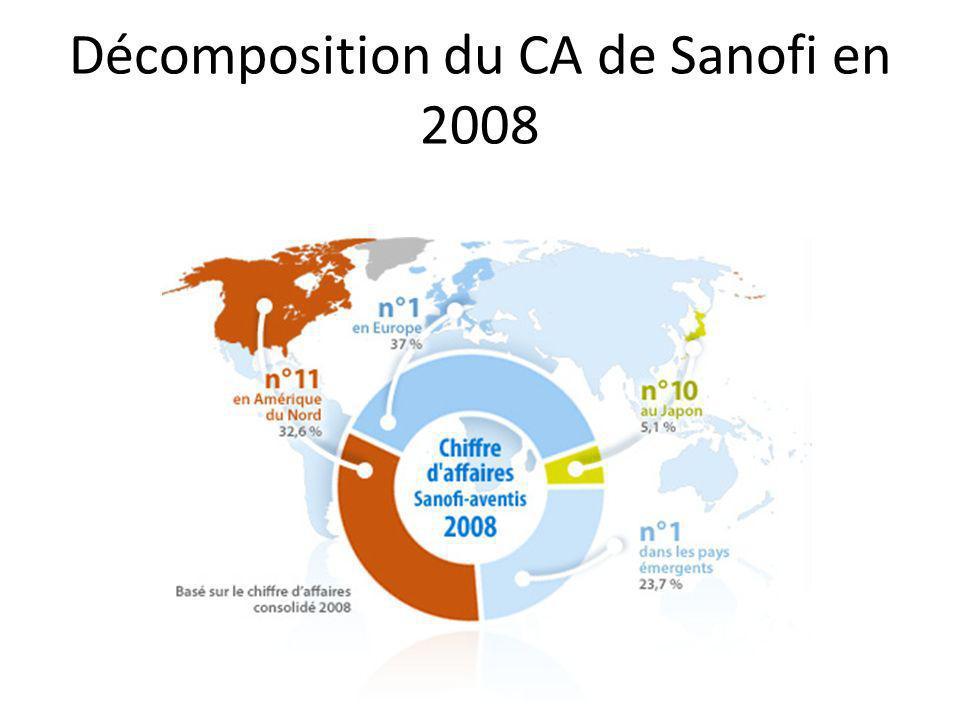 Décomposition du CA de Sanofi en 2008