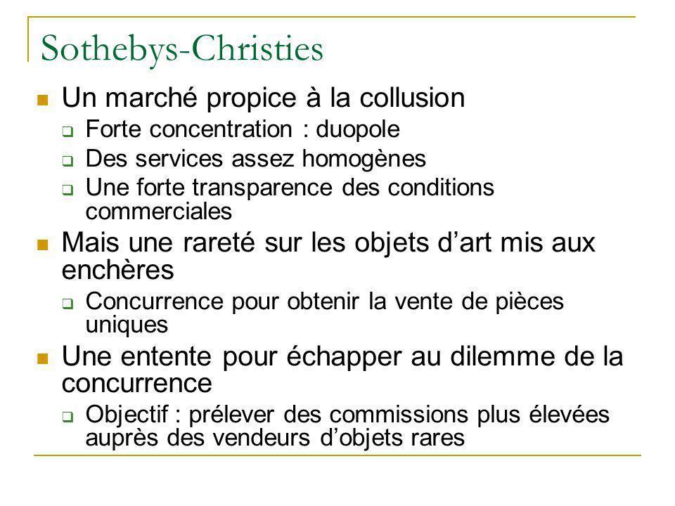 Sothebys-Christies Un marché propice à la collusion