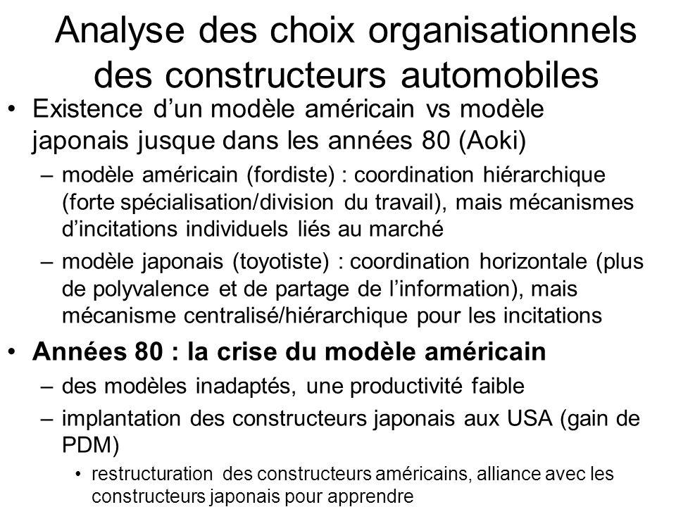 Analyse des choix organisationnels des constructeurs automobiles