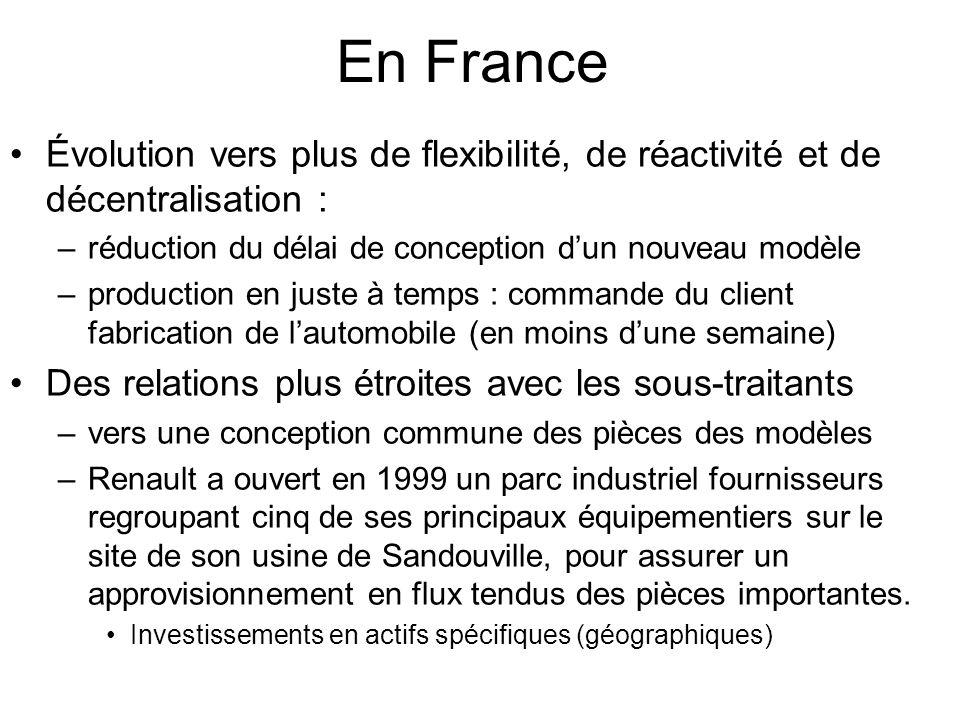 En France Évolution vers plus de flexibilité, de réactivité et de décentralisation : réduction du délai de conception d'un nouveau modèle.