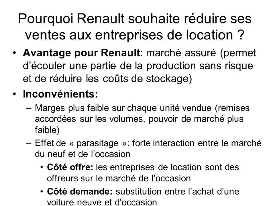 Pourquoi Renault souhaite réduire ses ventes aux entreprises de location