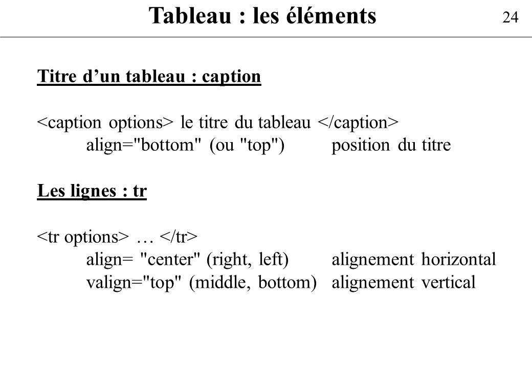 Tableau : les éléments Titre d'un tableau : caption
