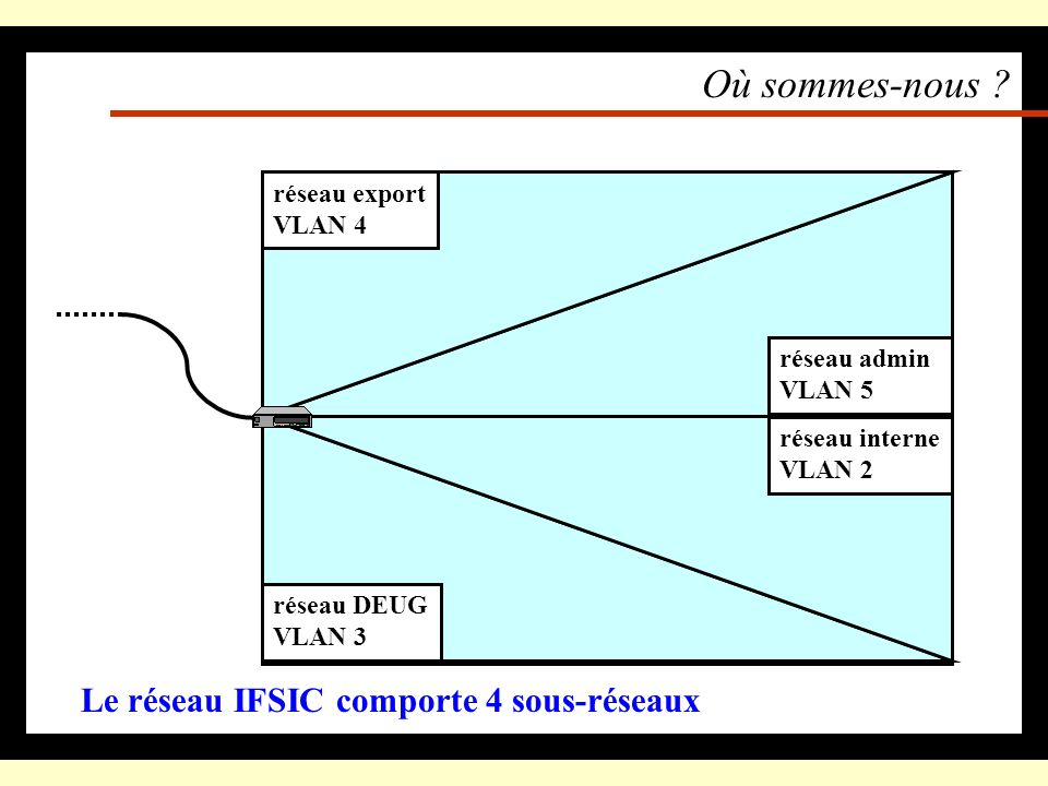Où sommes-nous Le réseau IFSIC comporte 4 sous-réseaux réseau IFSIC