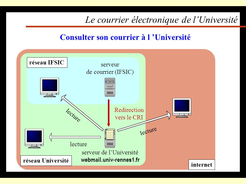 Le courrier électronique de l'Université