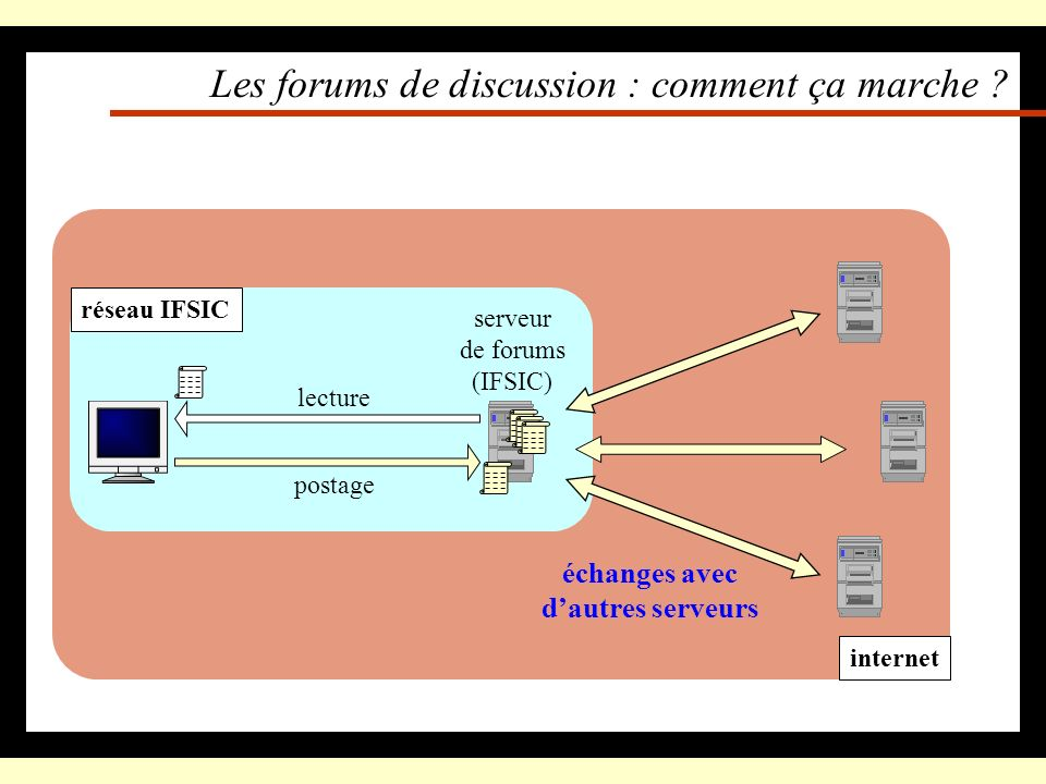 Les forums de discussion : comment ça marche