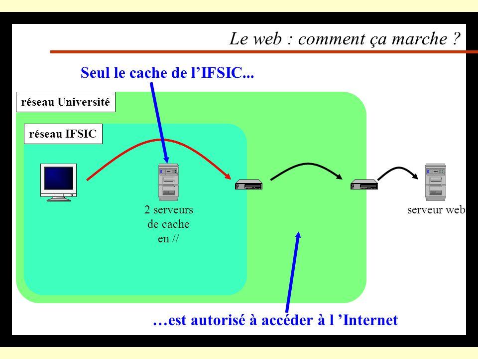 Le web : comment ça marche