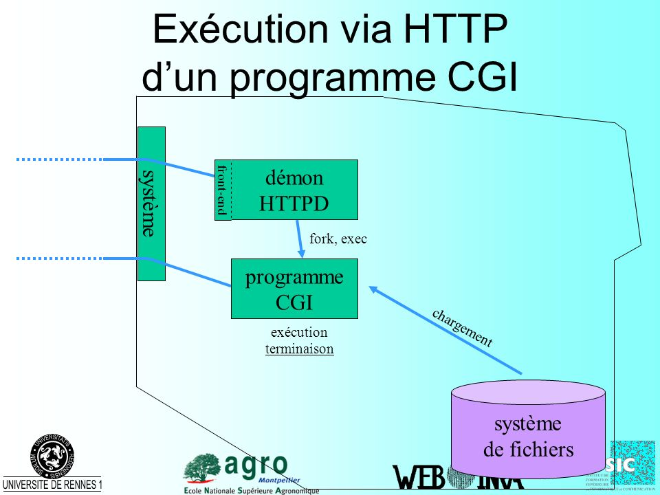Exécution via HTTP d'un programme CGI