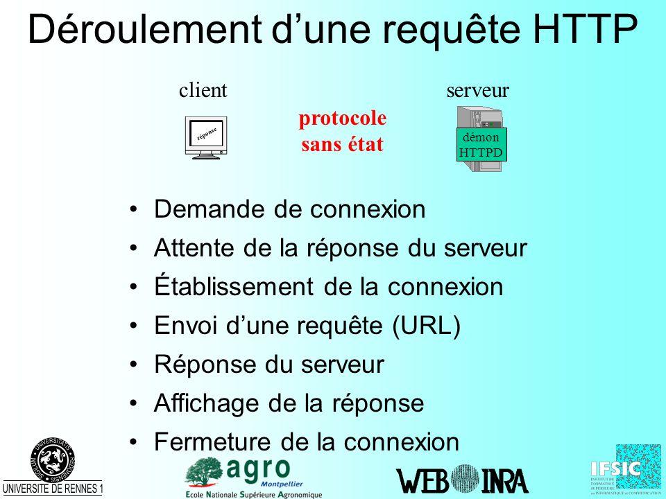 Déroulement d'une requête HTTP