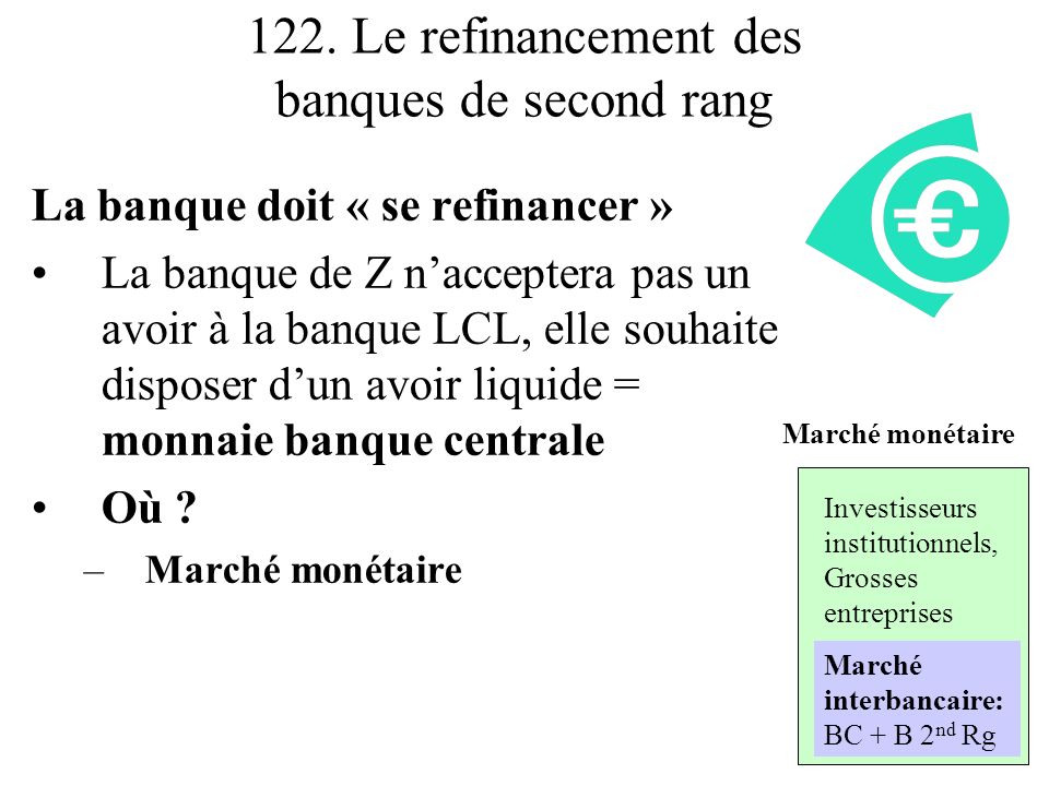 122. Le refinancement des banques de second rang