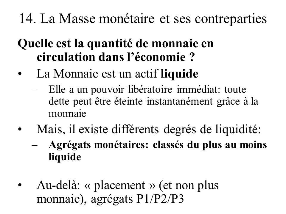 14. La Masse monétaire et ses contreparties