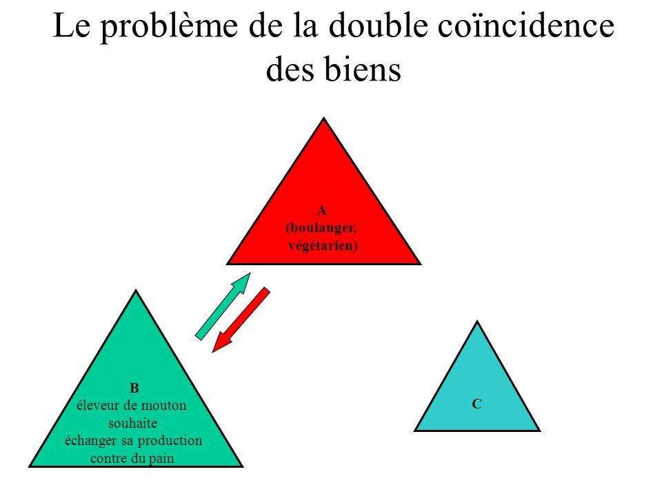 Le problème de la double coïncidence des biens