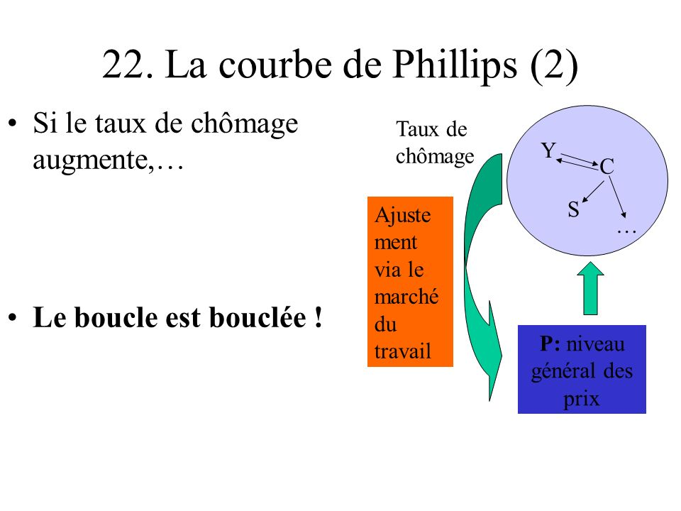 22. La courbe de Phillips (2)