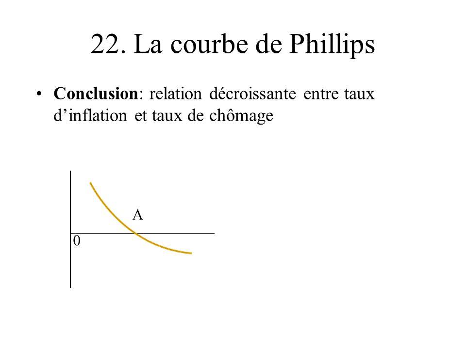 22. La courbe de Phillips Conclusion: relation décroissante entre taux d'inflation et taux de chômage.