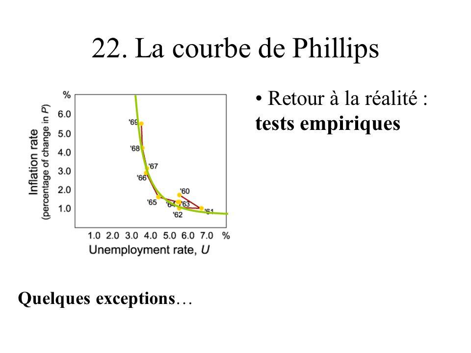 22. La courbe de Phillips Retour à la réalité : tests empiriques