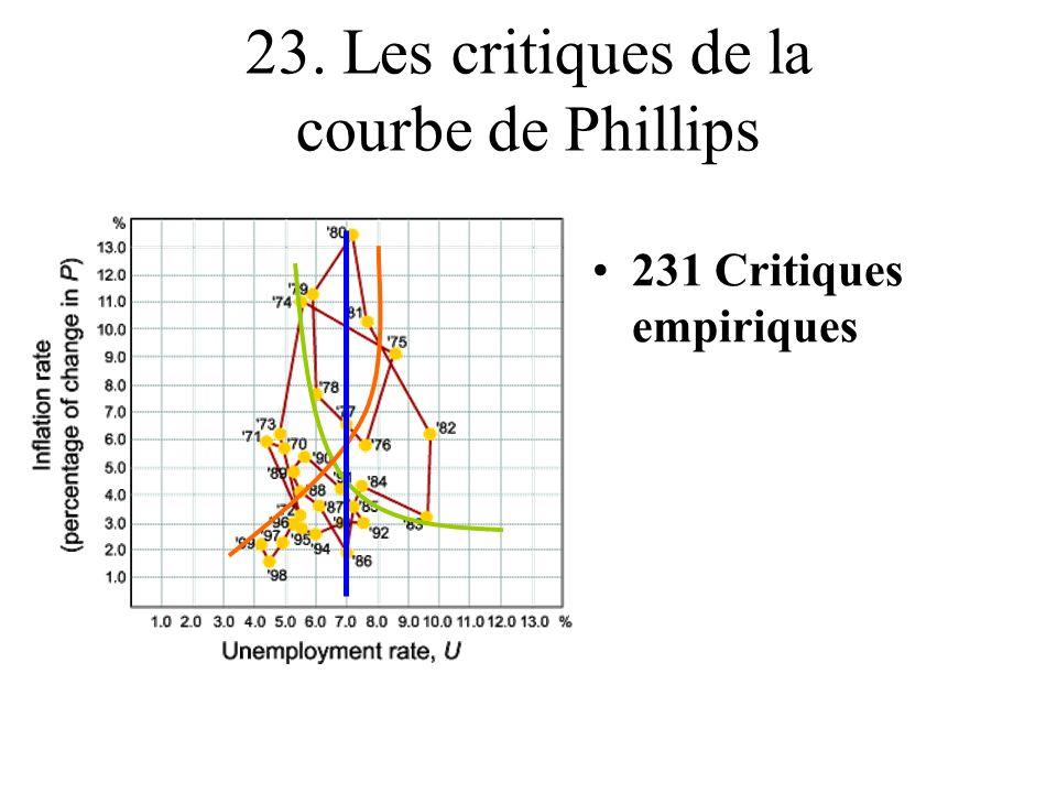 23. Les critiques de la courbe de Phillips
