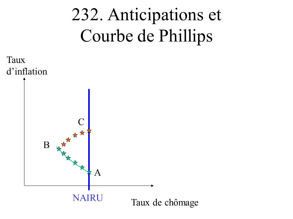 232. Anticipations et Courbe de Phillips