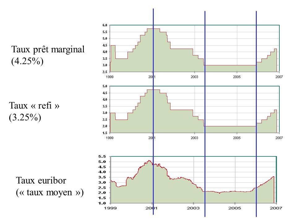 Taux prêt marginal (4.25%) Taux « refi » (3.25%) Taux euribor (« taux moyen »)