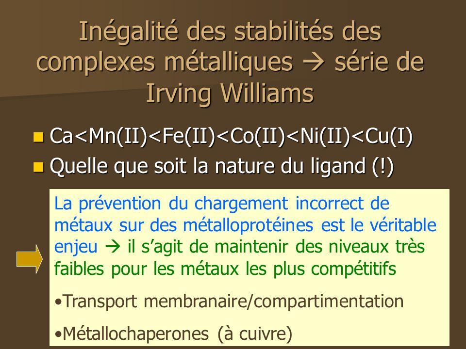 Inégalité des stabilités des complexes métalliques  série de Irving Williams