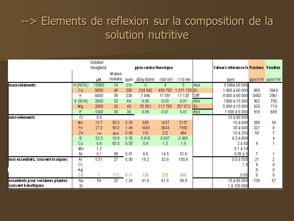 --> Elements de reflexion sur la composition de la solution nutritive