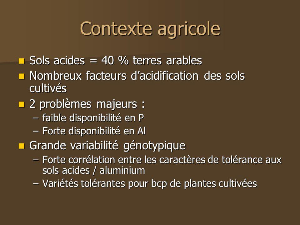 Contexte agricole Sols acides = 40 % terres arables
