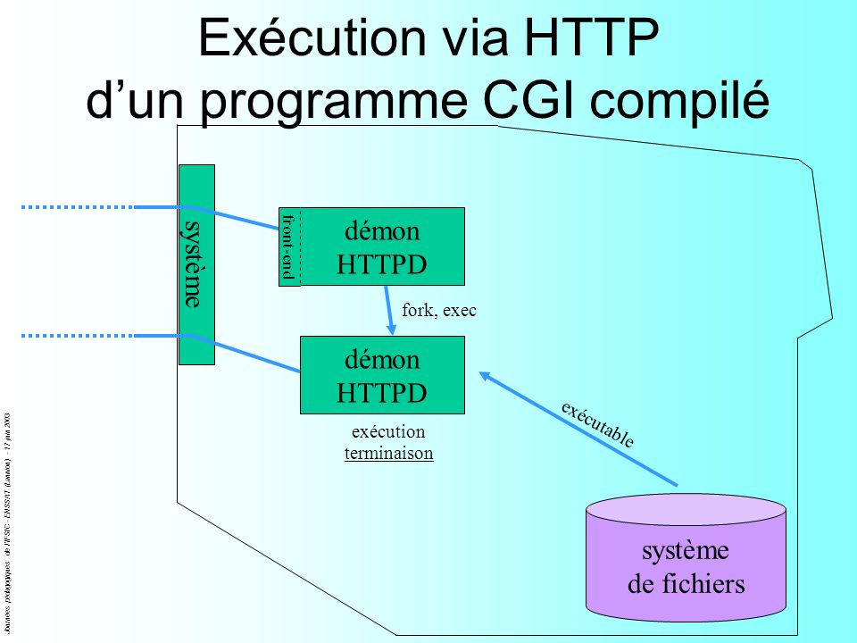 Exécution via HTTP d'un programme CGI compilé