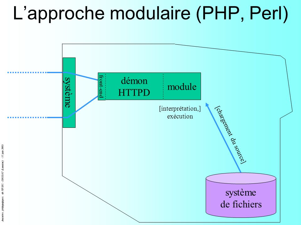 L'approche modulaire (PHP, Perl)