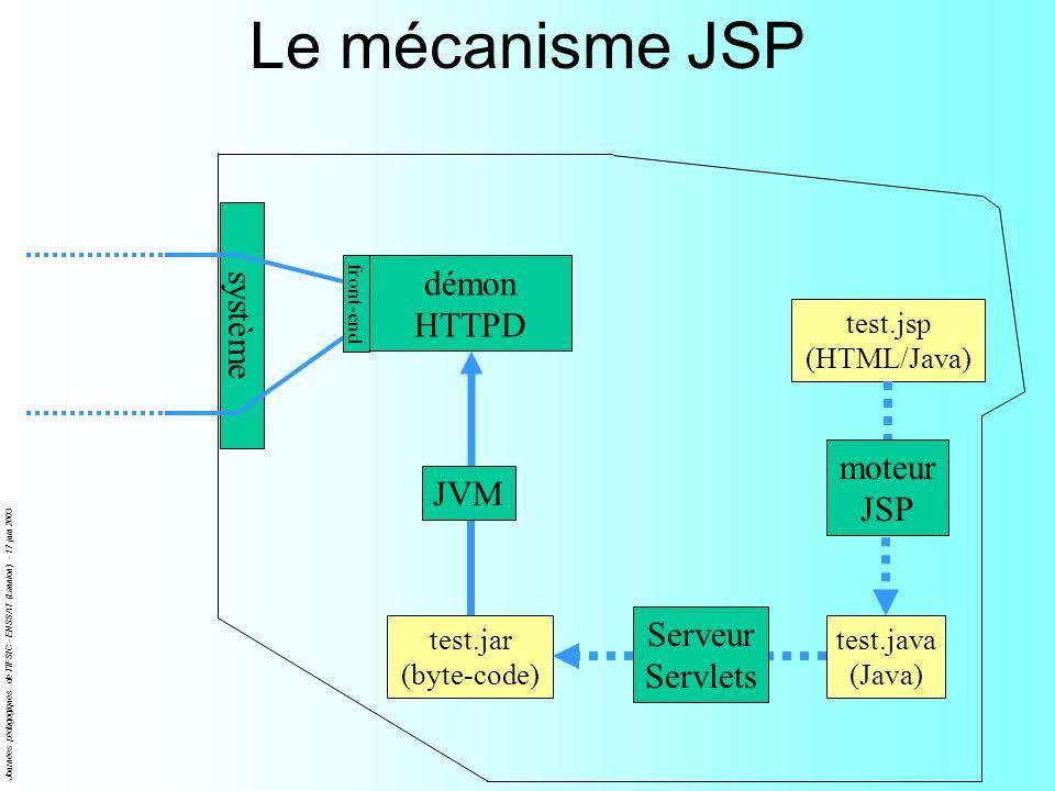 Le mécanisme JSP système démon HTTPD moteur JSP JVM Serveur Servlets