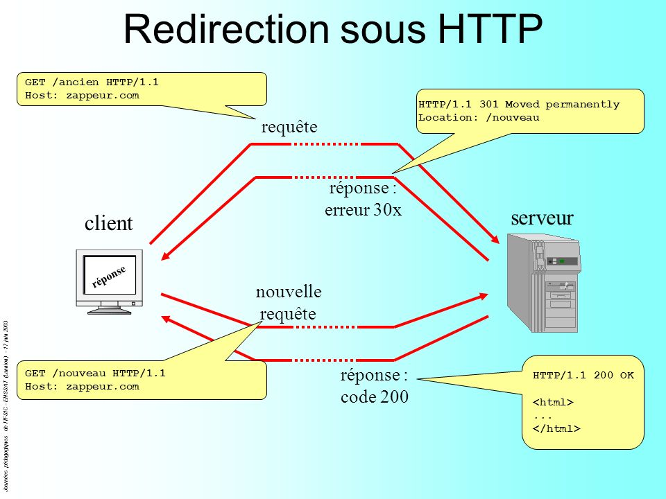 Redirection sous HTTP serveur client requête réponse : erreur 30x