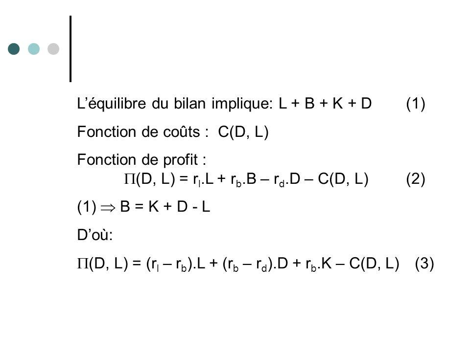 L'équilibre du bilan implique: L + B + K + D (1)