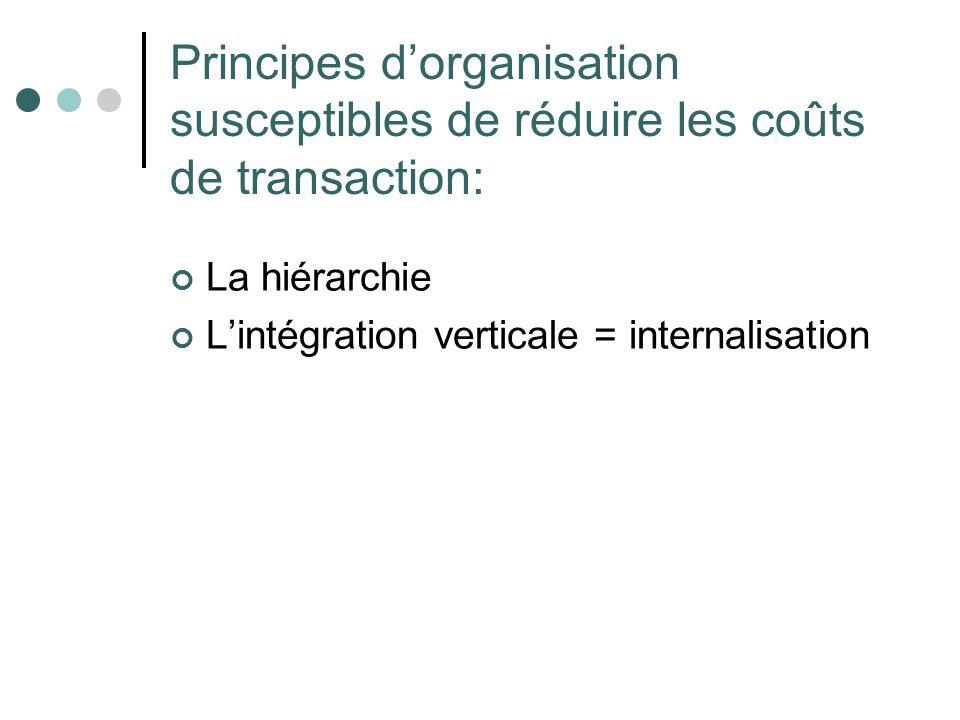 Principes d'organisation susceptibles de réduire les coûts de transaction: