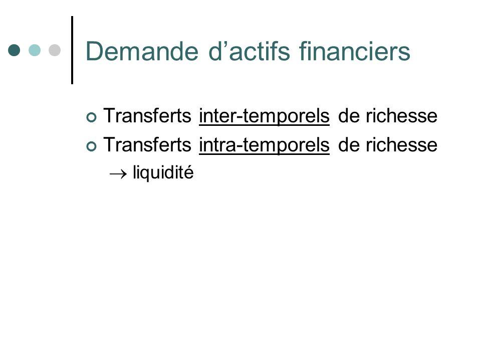 Demande d'actifs financiers