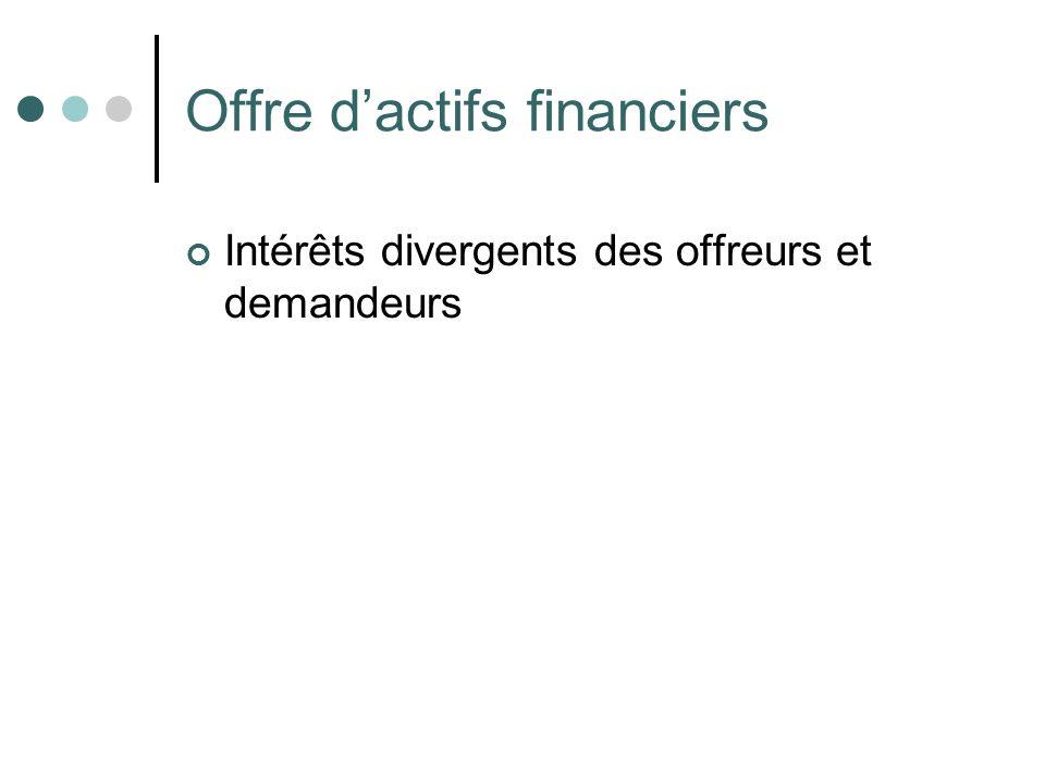 Offre d'actifs financiers