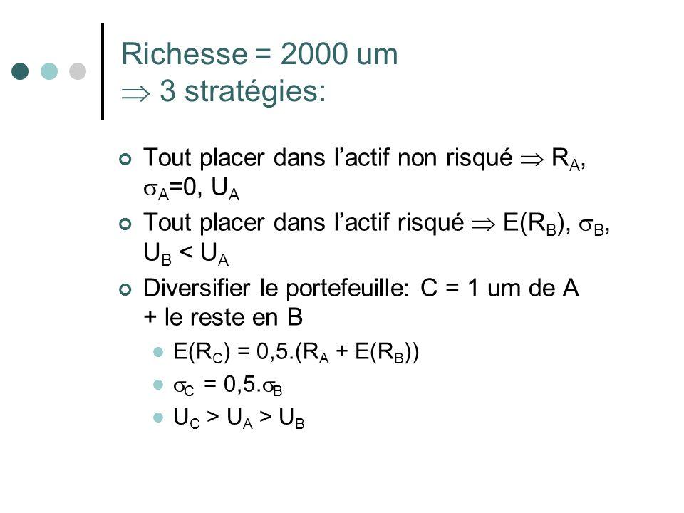 Richesse = 2000 um  3 stratégies: