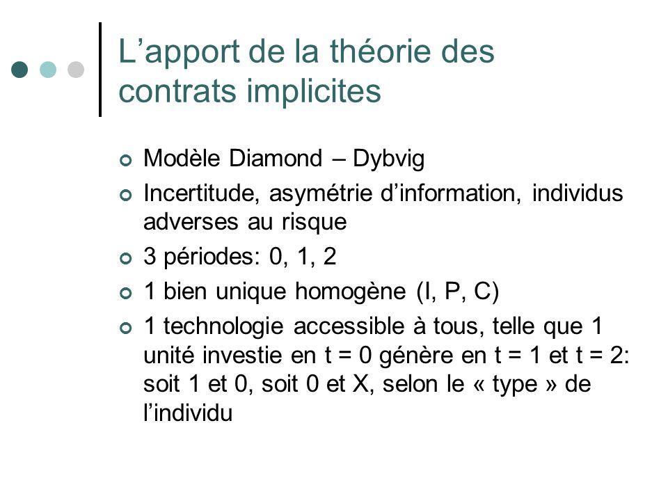 L'apport de la théorie des contrats implicites
