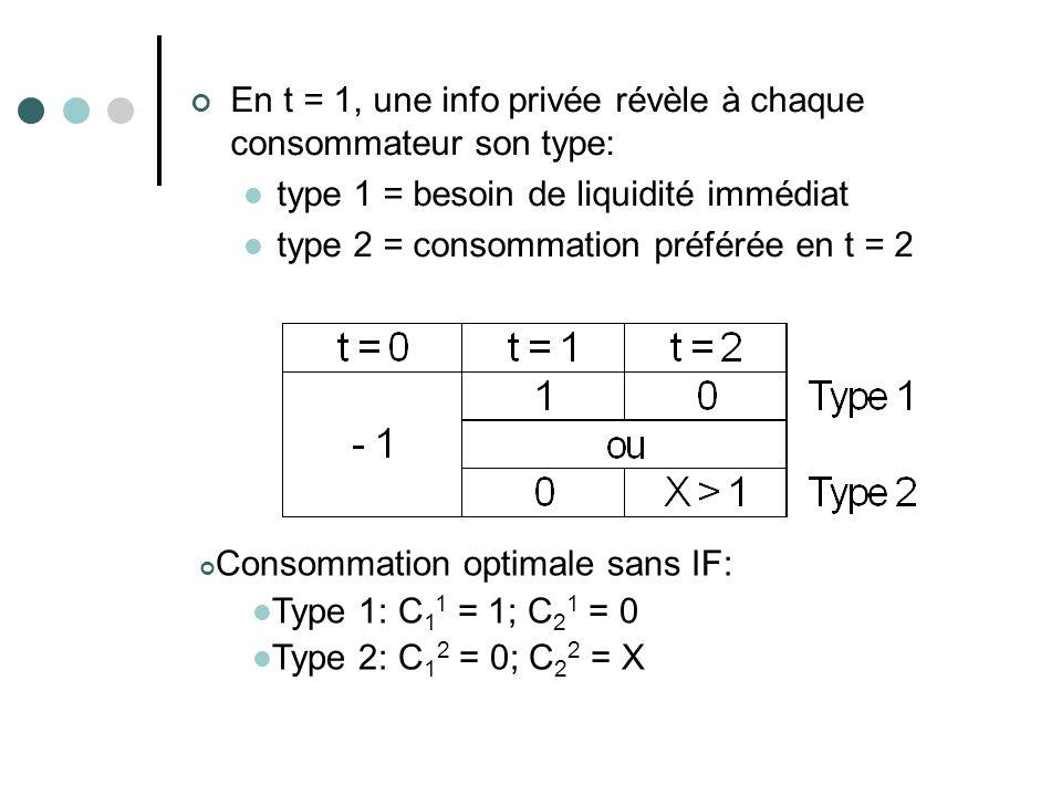 En t = 1, une info privée révèle à chaque consommateur son type: