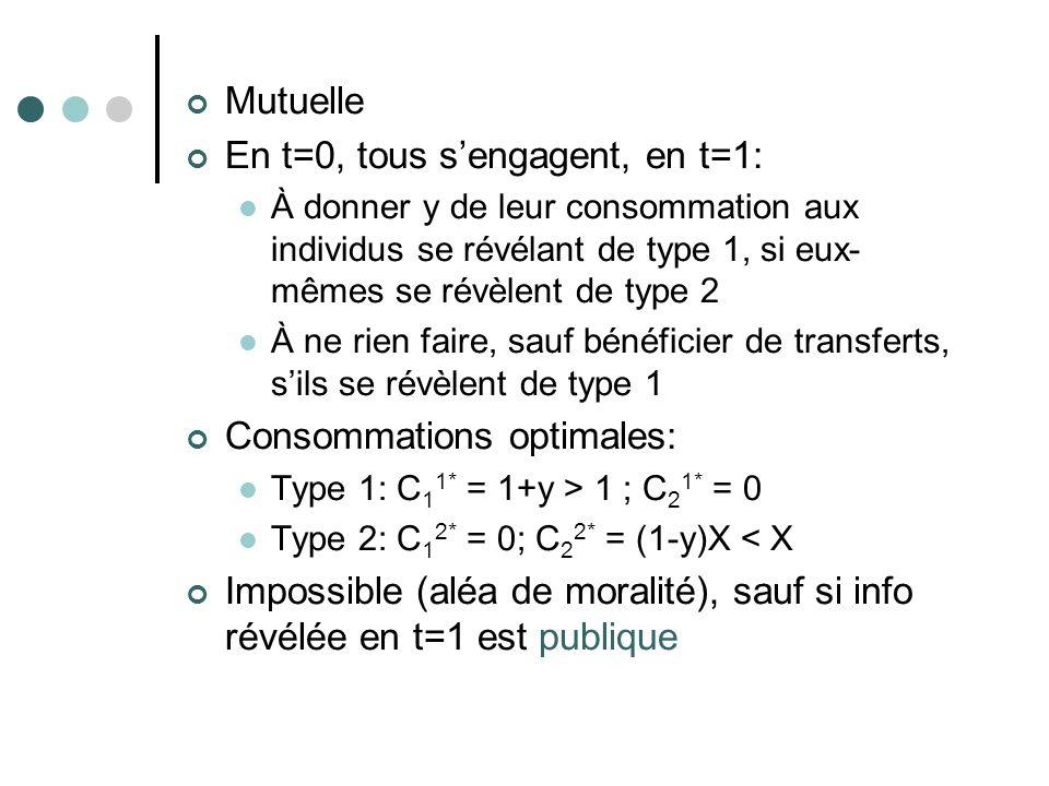 En t=0, tous s'engagent, en t=1: