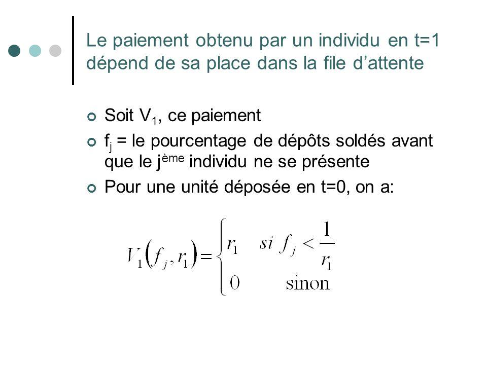 Le paiement obtenu par un individu en t=1 dépend de sa place dans la file d'attente