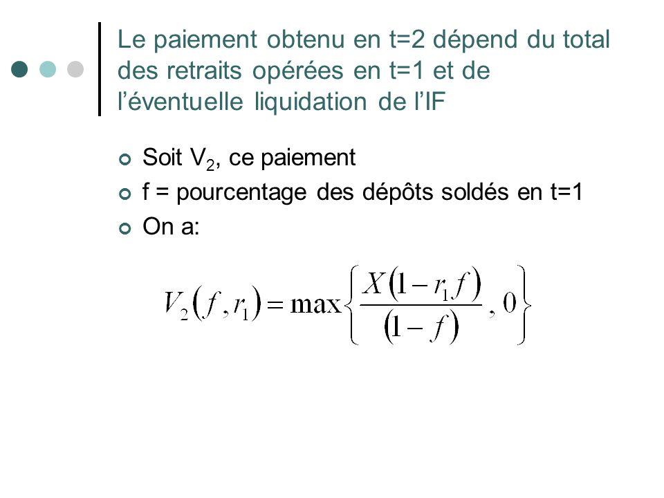 Le paiement obtenu en t=2 dépend du total des retraits opérées en t=1 et de l'éventuelle liquidation de l'IF