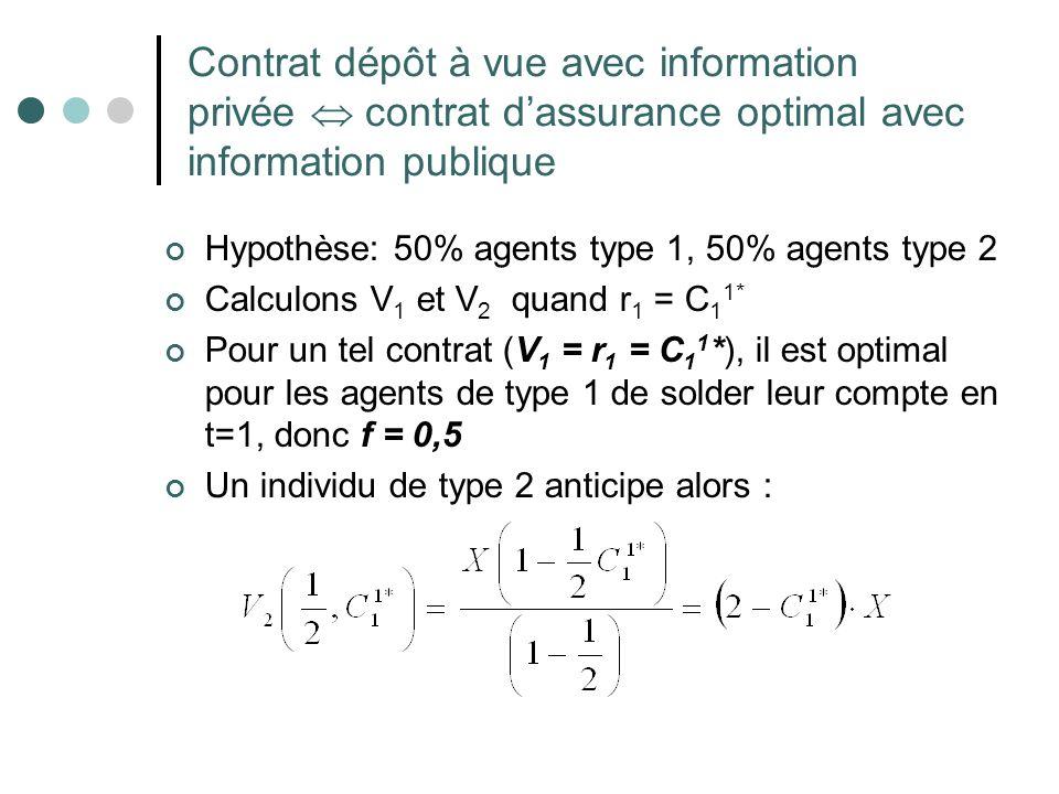 Contrat dépôt à vue avec information privée  contrat d'assurance optimal avec information publique