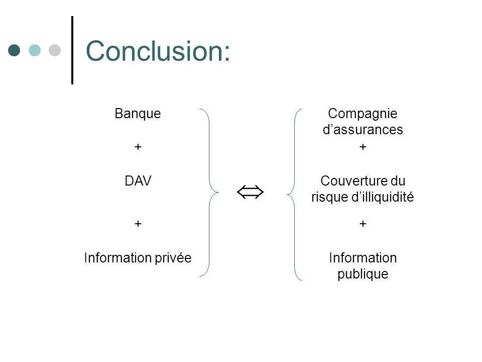 Conclusion:  Banque Compagnie d'assurances + DAV