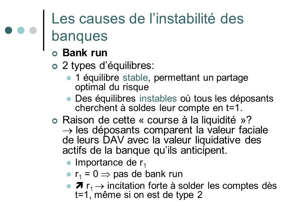Les causes de l'instabilité des banques